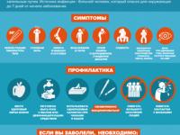 В Новгородской области работает горячая линия по вопросам профилактики гриппа
